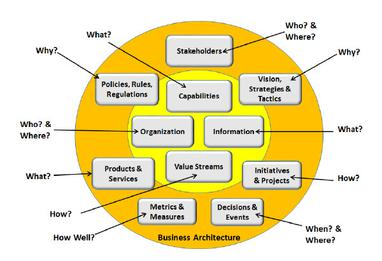 Business architecture wikipedia malvernweather