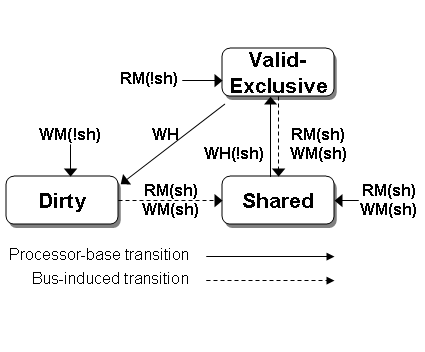 File:Firefly Transition Diagram.png - Wikipedia