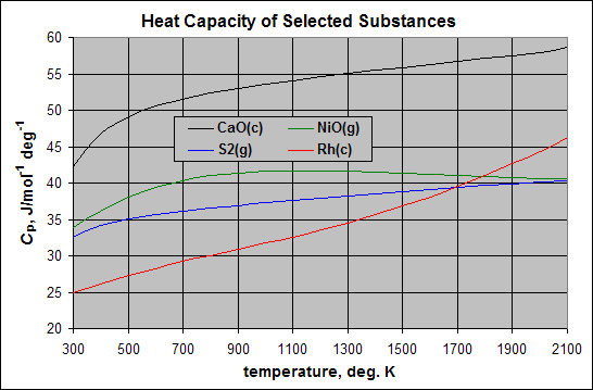 Thermodynamic databases for pure substances - Wikipedia