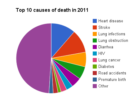File:Top 10 causes of death 2011 WHO.png