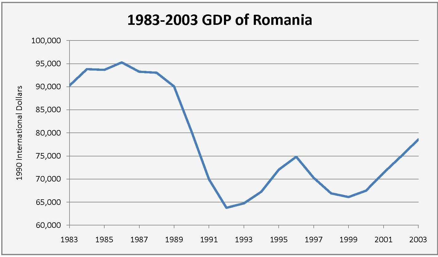 Economy Of Romania Wikipedia 1990 International Wiring Diagram Romanias Gdp Drop During The 1990s
