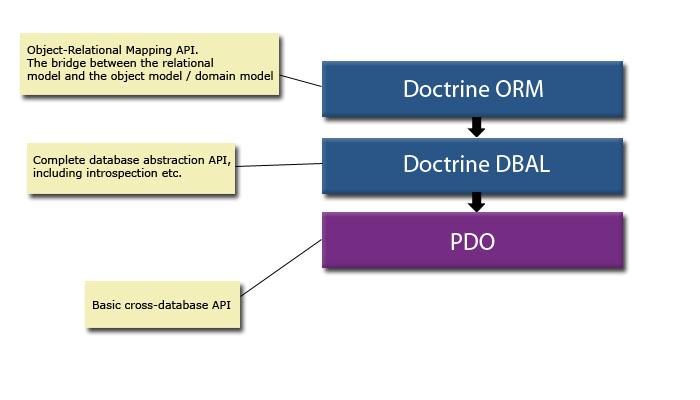 doctrine php wikipedia