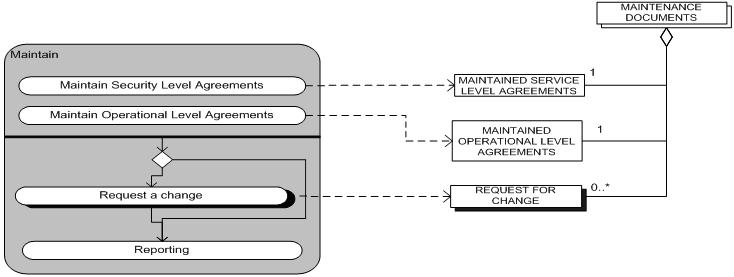 Maintenance process data model.jpg