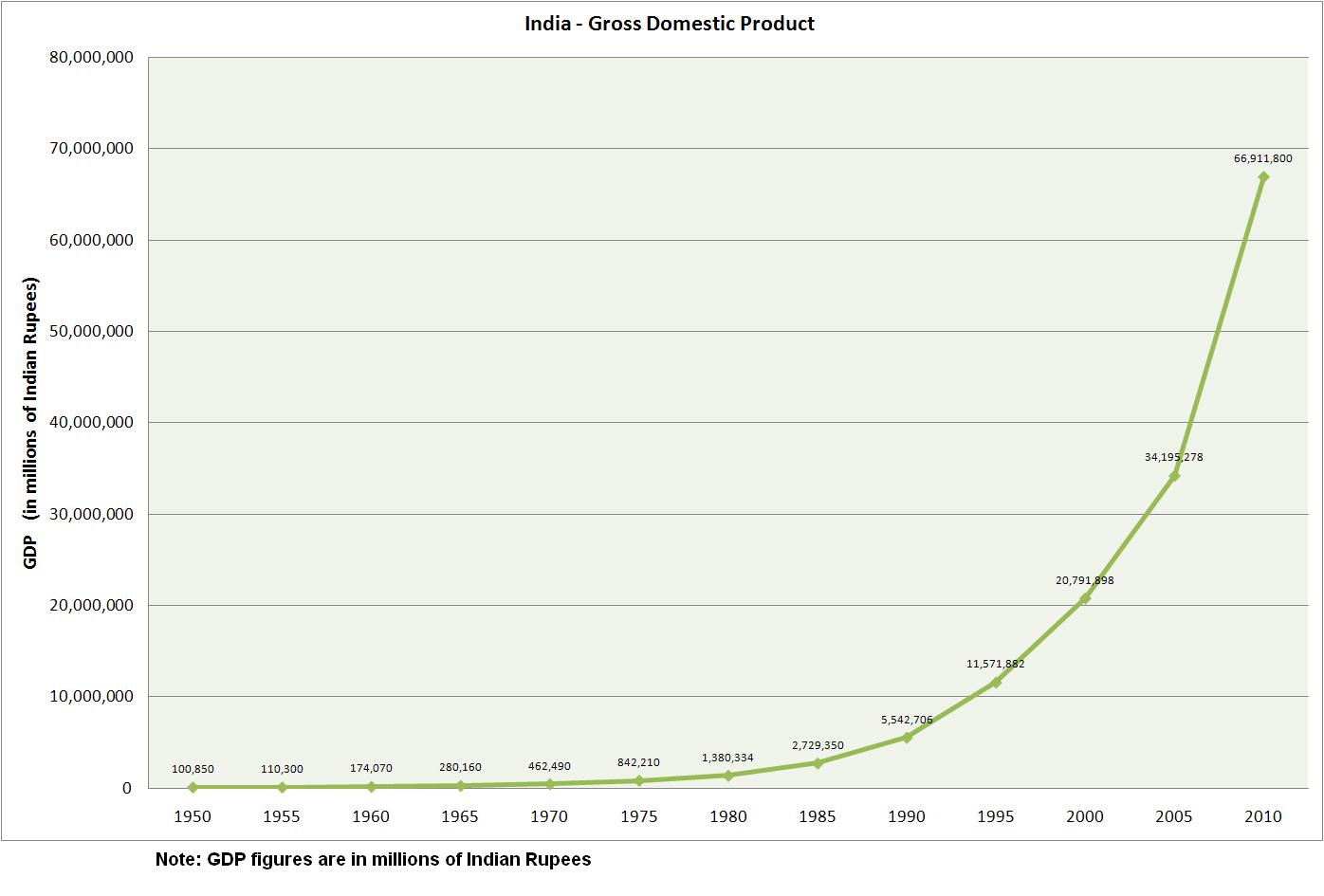 Indian Economy & GDP