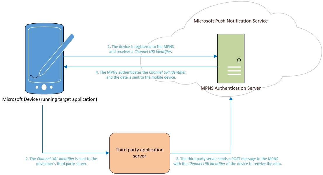 Microsoft Push Notification Service - Wikipedia