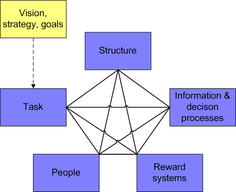 essay on organizational structure and design