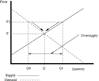 Adjustment in the case of oversupply