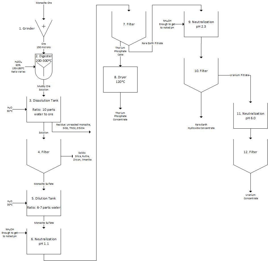 Support Process Flow Chart: Hydrometallury of rare earth metals from monazite ore process ,Chart