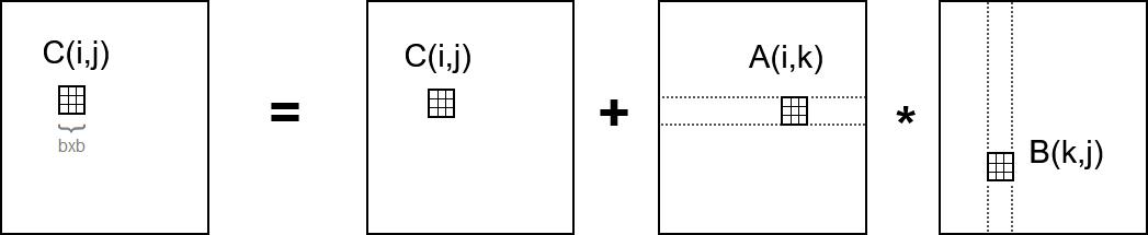 File:Tiled matrix multiplication diagram png - Wikipedia