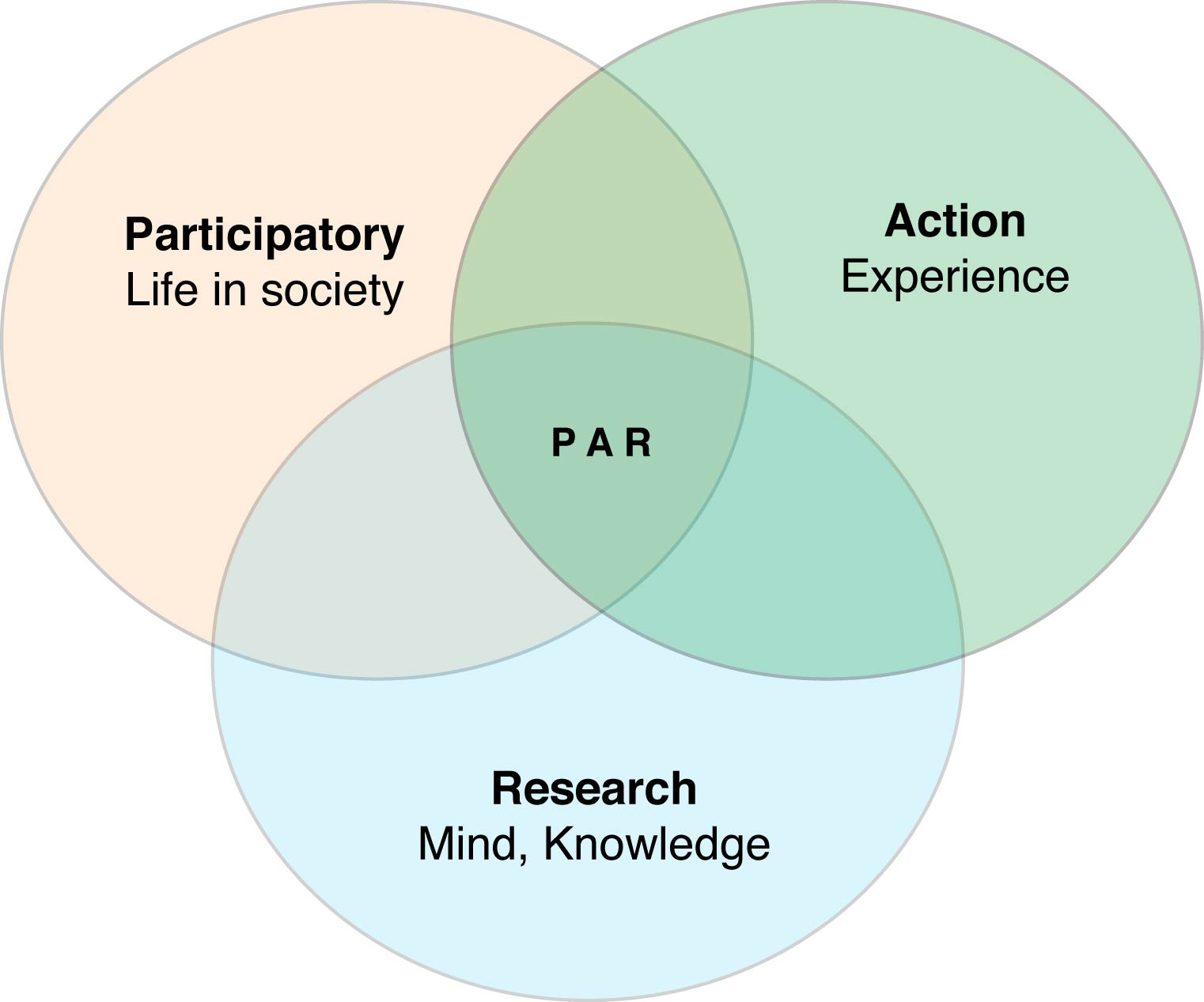The Venn Diagram: Venn diagram of Participatory Action Research.jpg - Wikipedia,Chart