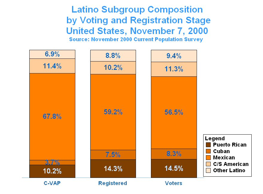 latino voter registration reached - 880×650