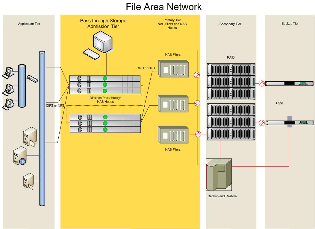 File File Area Network Diagram Jpg Wikipedia