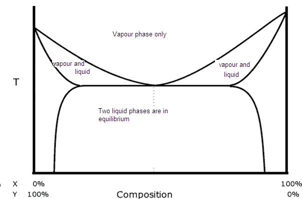 Heteroazeotrope Wikipedia