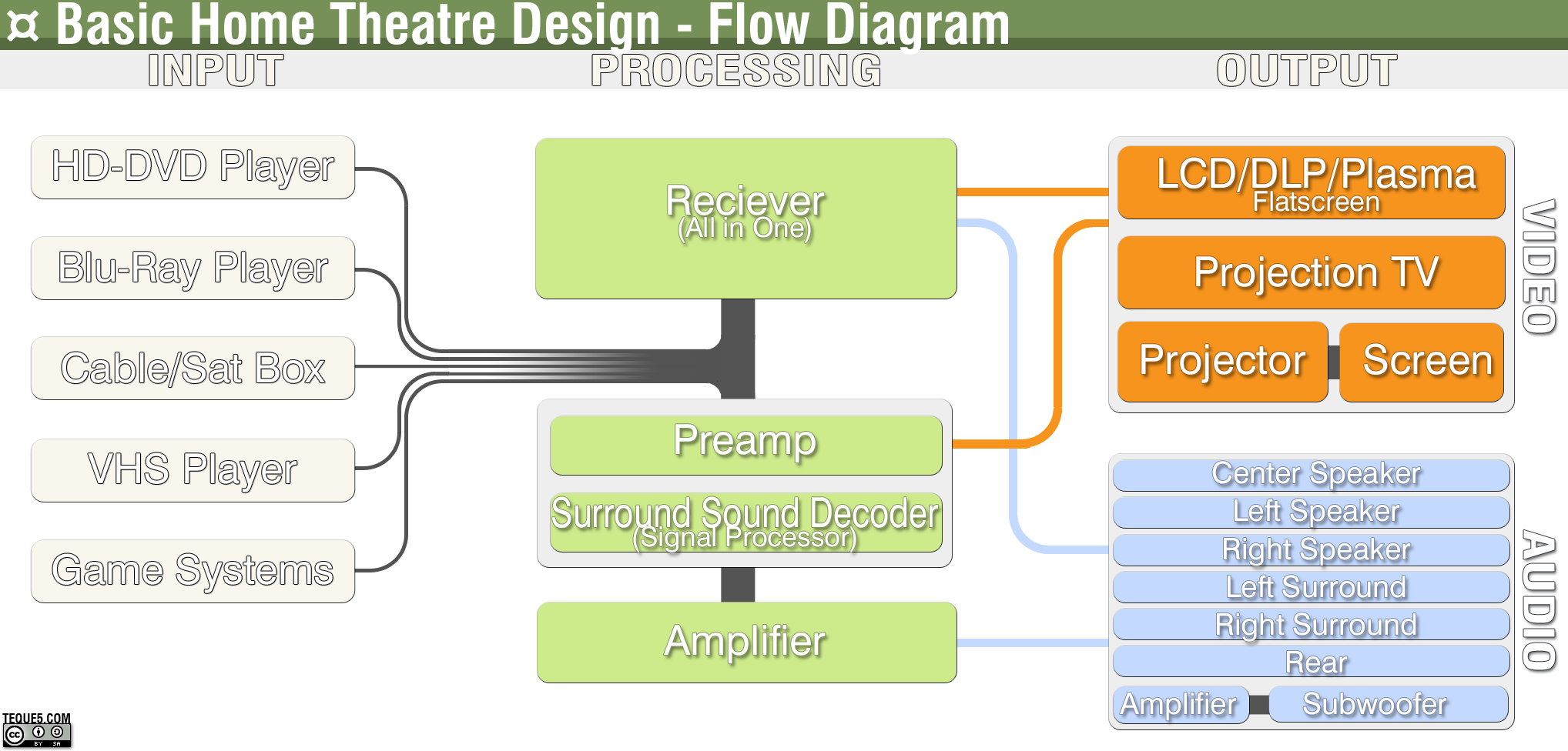 File Home Theatre Flow Diagram Png Wikipedia