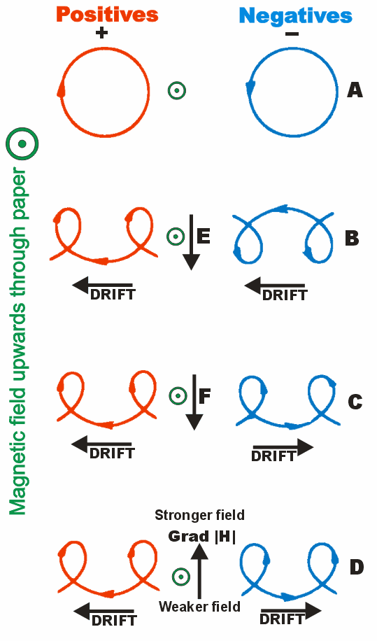 File Charged    particle    drifts    diagram   png  Wikipedia