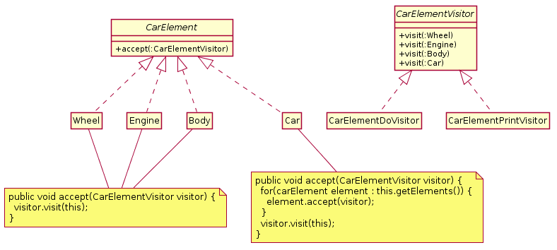 UML diagram of the Visitor pattern example with Car Elements