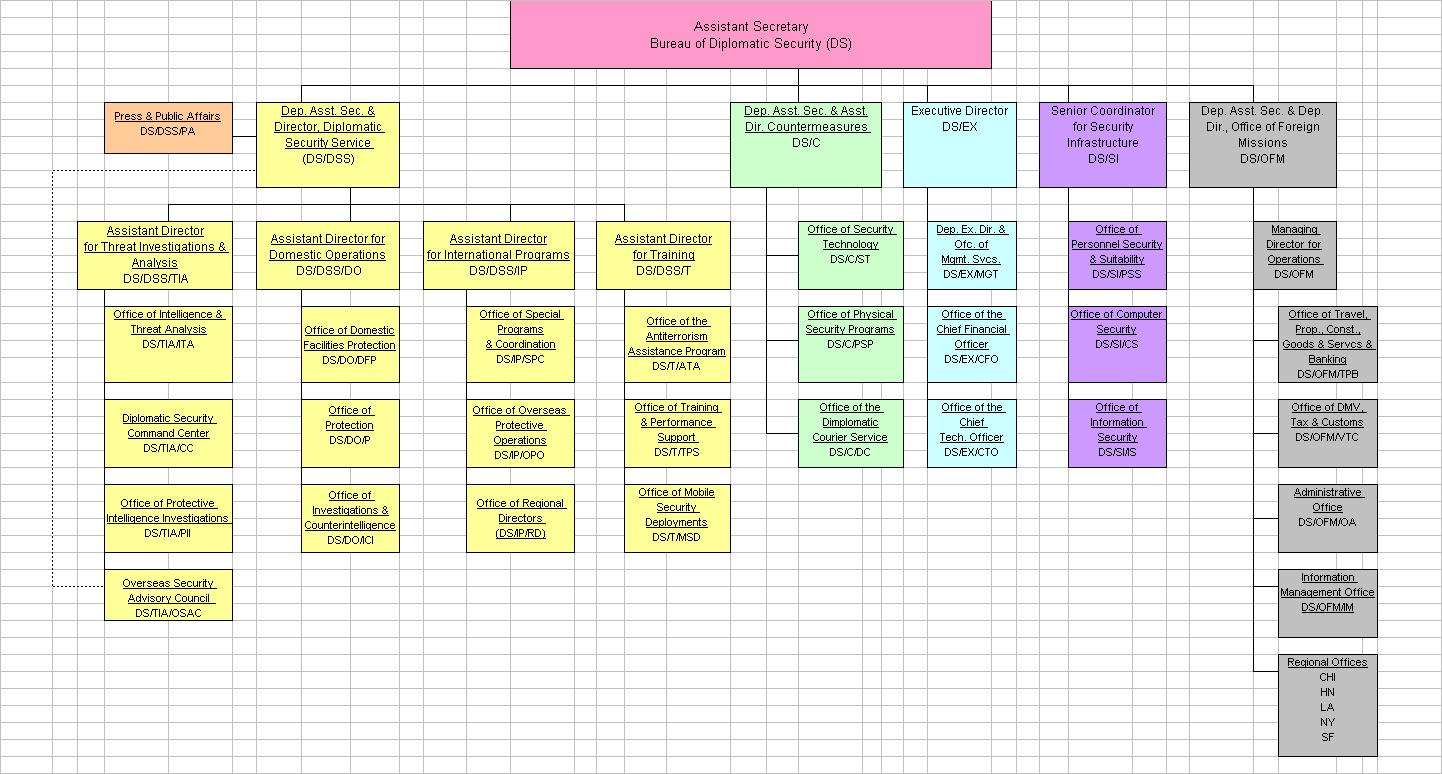Organizational Chart With Functions: Diplomatic Security Service - Wikipedia,Chart