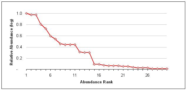 Rank abundance curve - Wikipedia