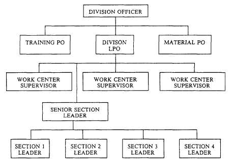 Creating An Organizational Chart In Word: Organizational chart.jpg - Wikipedia,Chart