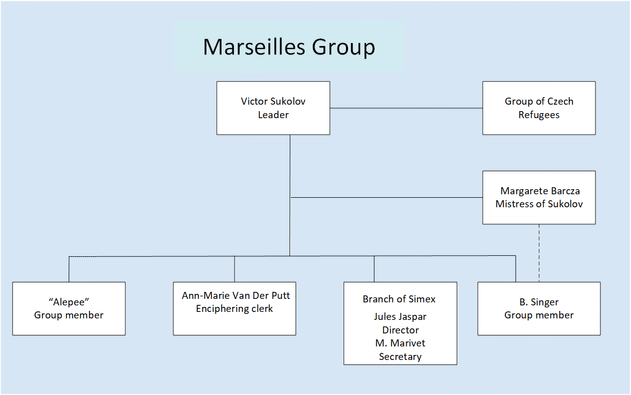 File:Marseilles Group png - Wikipedia