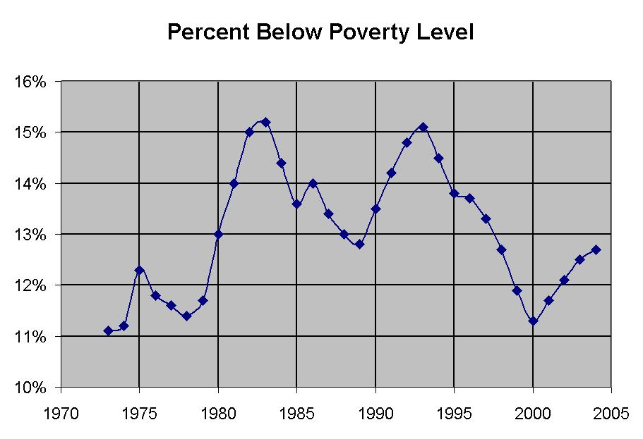 an overview of poverty in the us 2002 2011-09-03 overview: income inequality and poverty in china, 2002-2007 li shi, luo chuliang, terry sicular i introduction it has been more than three decades since china started to transform its economy institutionally and structurally.