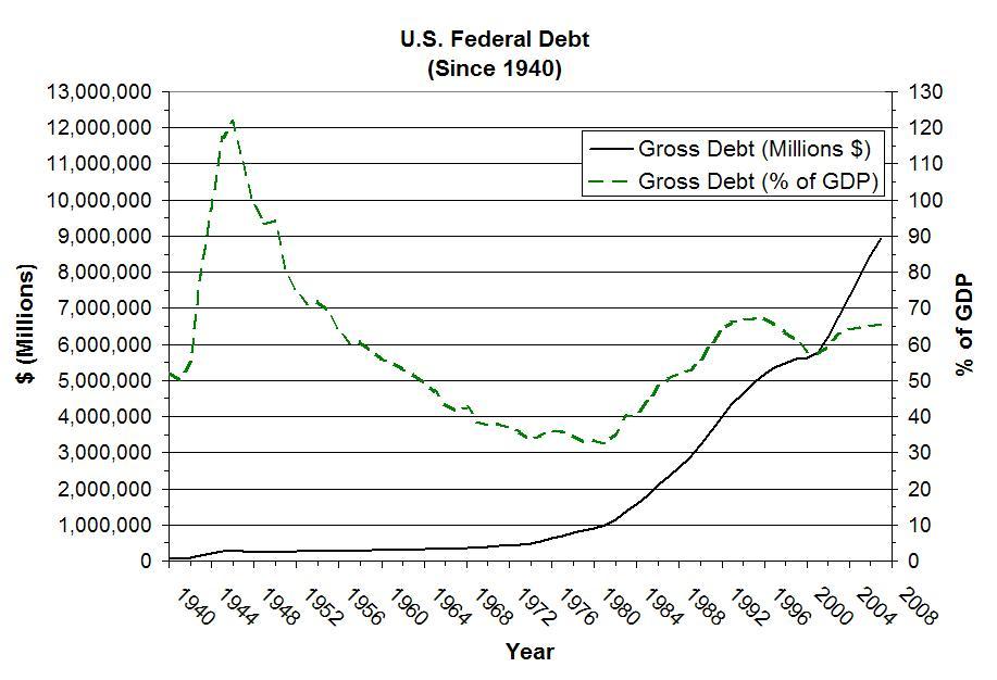 Us Debt Holders Chart: US Federal Debt(gross).JPG - Wikipedia,Chart