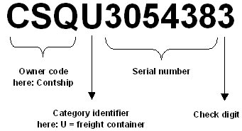 Example of an ISO 6346 conform container number