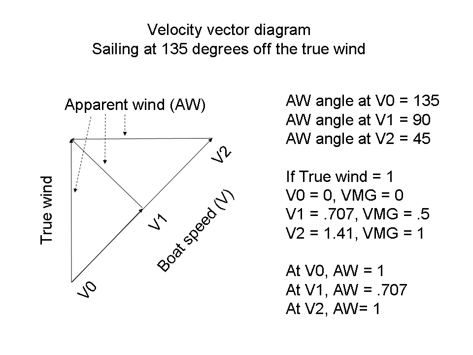 Filewiki velocity vector 135 degreesg wikipedia filewiki velocity vector 135 degreesg ccuart Choice Image
