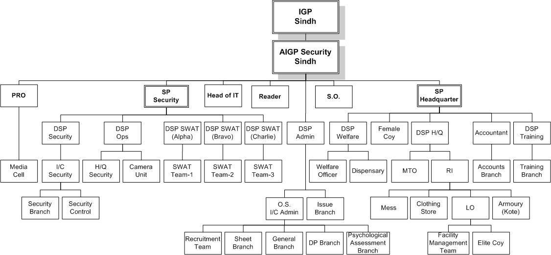 Nonprofit Organizational Chart: SSU Organization Chart.jpg - Wikipedia,Chart