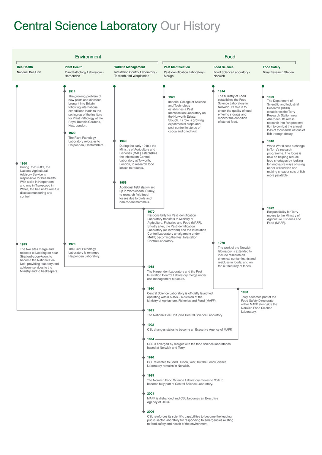 File:CSL timeline PNG - Wikipedia