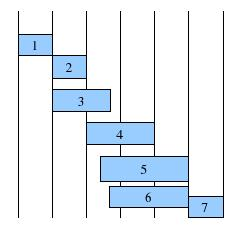 Fig. 2 A. Example Schedule genome