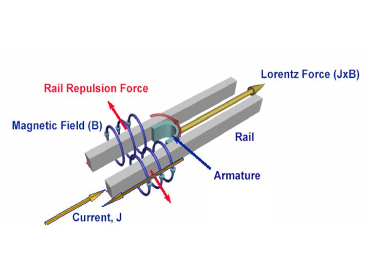 File Rail Gun Png Wikipedia