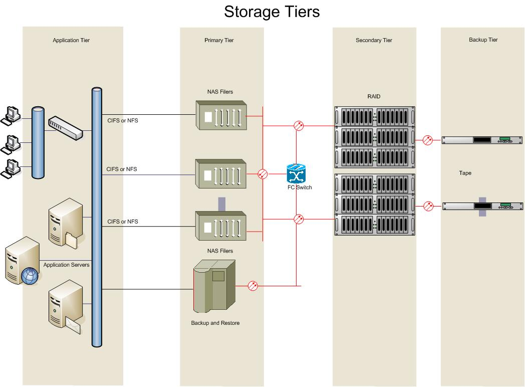 file storage tiers diagram jpg   wikipediafile storage tiers diagram jpg