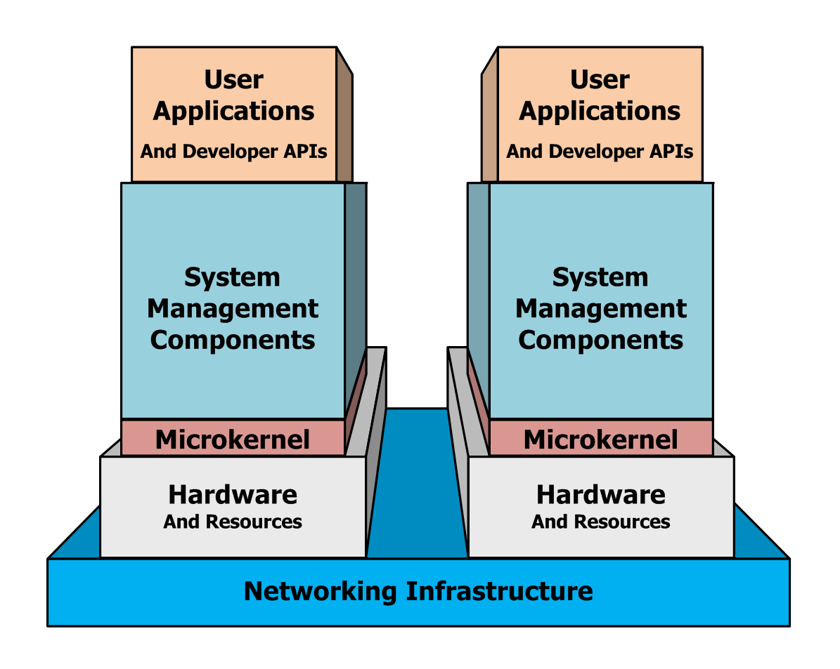 micro kernel Hyper-v: microkernelized or monolithic  as far as i am aware microsoft is the only company who has chosen the microkernel design for their type 1 hypervisor.