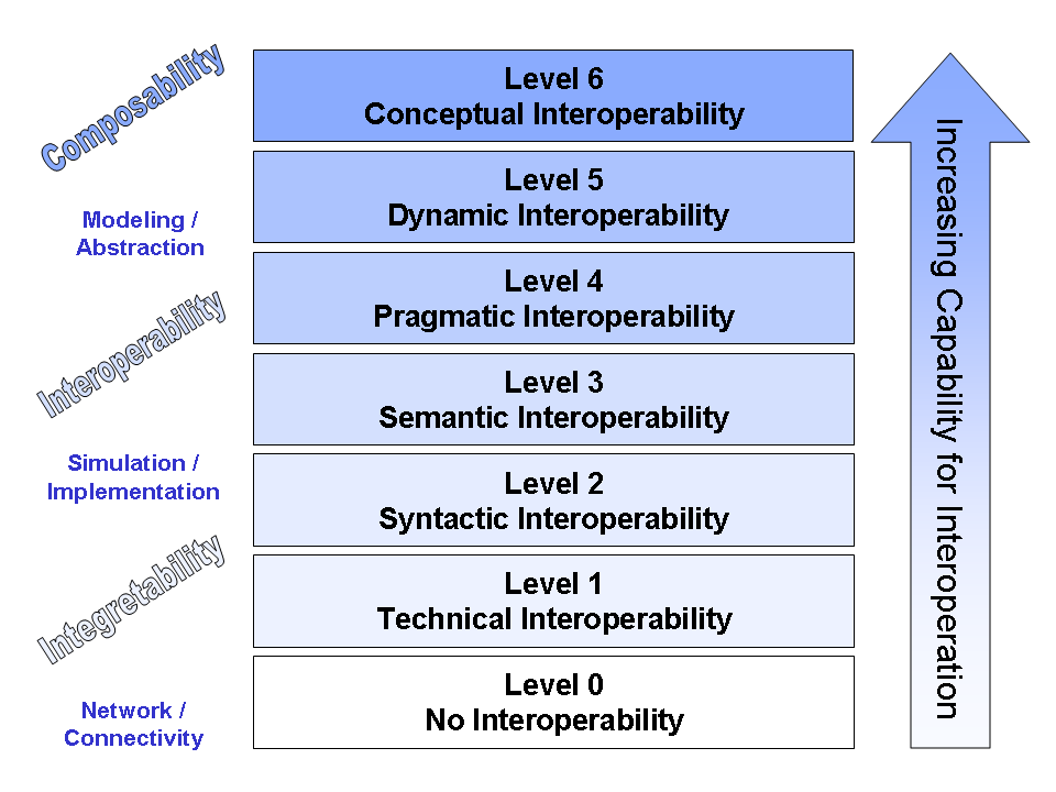 Levels of Conceptual Interoperability Model (LCIM). Source: Tolk, A. and Muguira, J.A. (2003). The Levels of Conceptual Interoperability Model (LCIM). Proceedings IEEE Fall Simulation Interoperability Workshop, IEEE CS Press