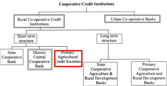 Primary Agricultural Credit Society - Wikipedia