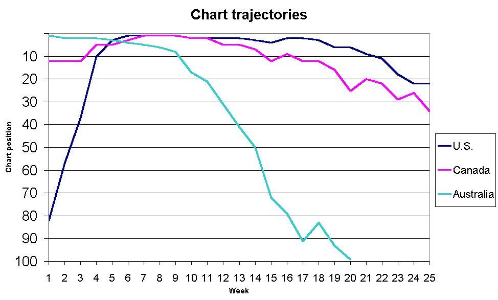 1 100 Chart Worksheet: Gwen Stefani Hollaback Girl chart trajectories.jpg - Wikipedia,Chart