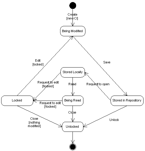 State diagram wikipedia dinosauriensfo other state diagram wikipediauml state machine wikipedia ccuart Choice Image