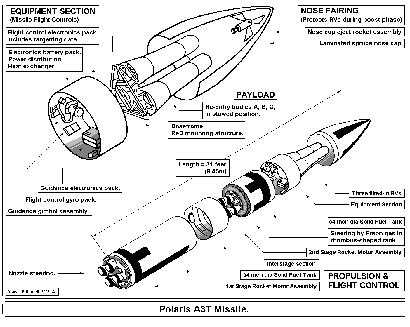Nuclear Weapons Design Pdf