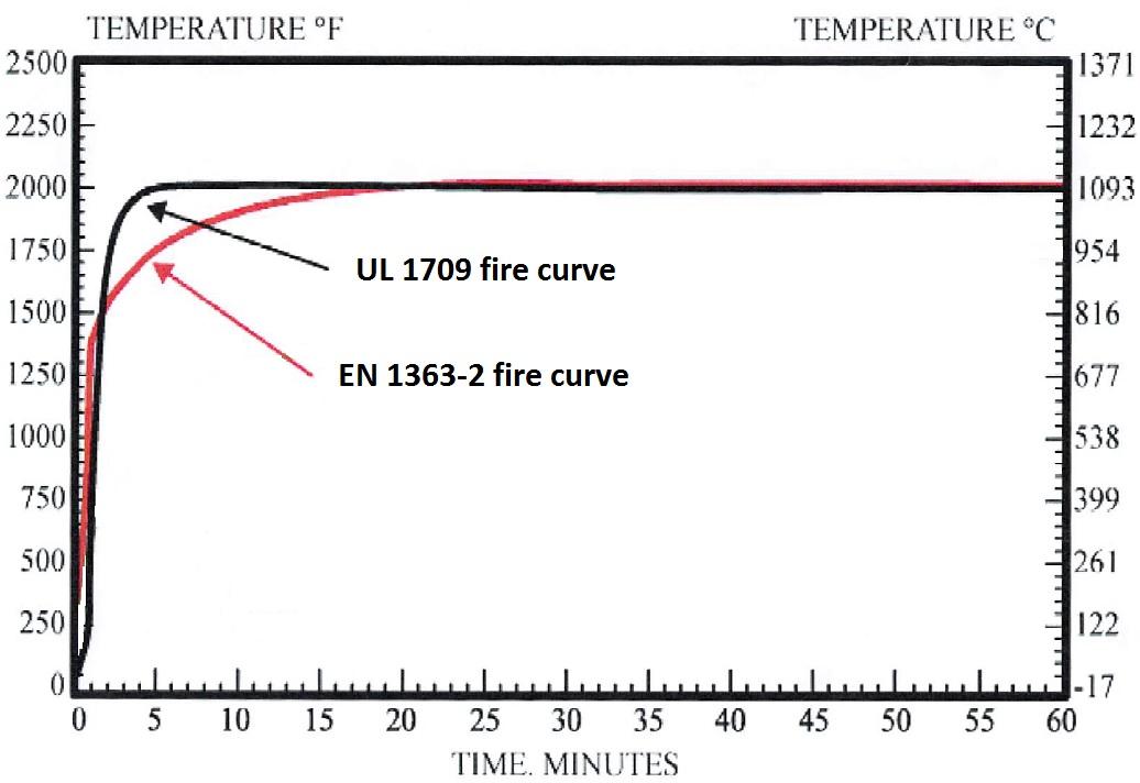 UL_vs_EN_temperature_curve.png