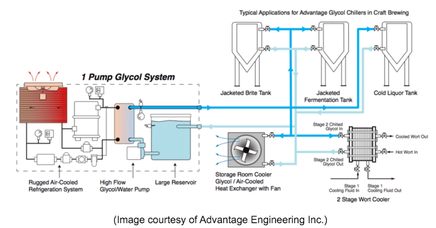 Example glycol chiller set-up in a brewing application