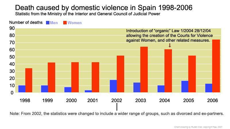 an informative paper on the increasing statistics of domestic violence