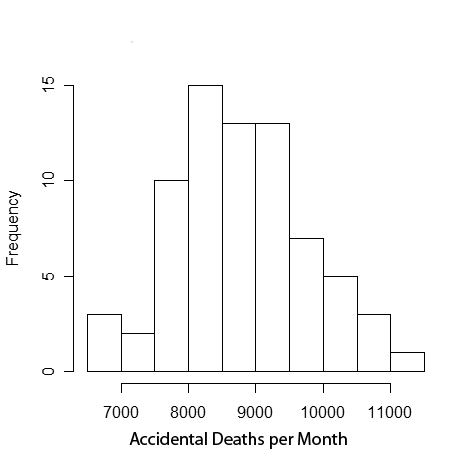 A histogram of monthly deaths from automobile statistics in the US from 1973 to 1978.