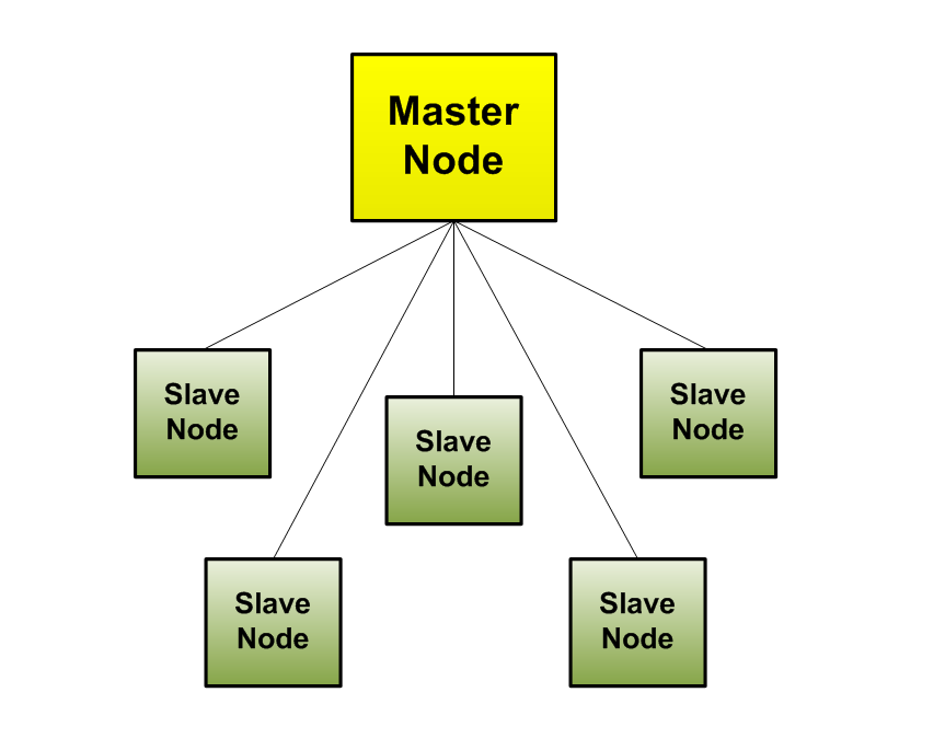 File:Node Organization-Centralized Model.PNG - Wikipedia