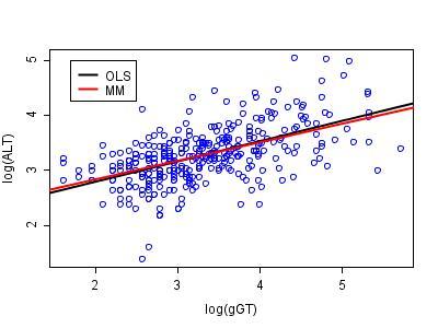 Robust regression - Wikipedia