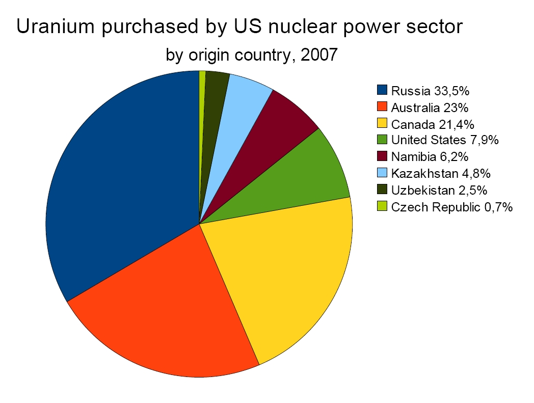 Uranium purchased by US nuclear power sector