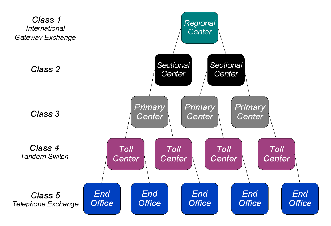 Pstn network topology wikipedia publicscrutiny Images
