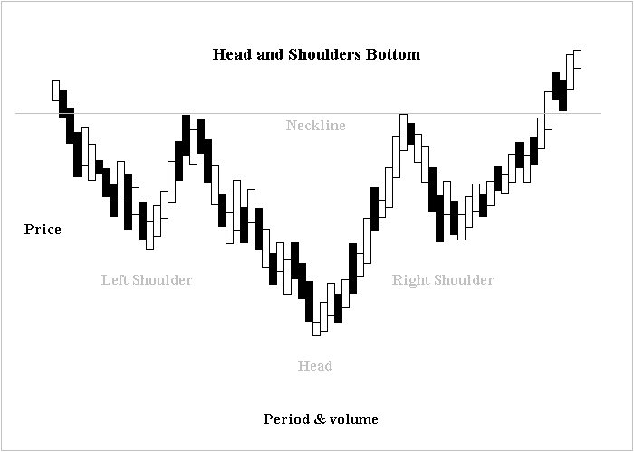 Shoulder Head Shoulder inverted