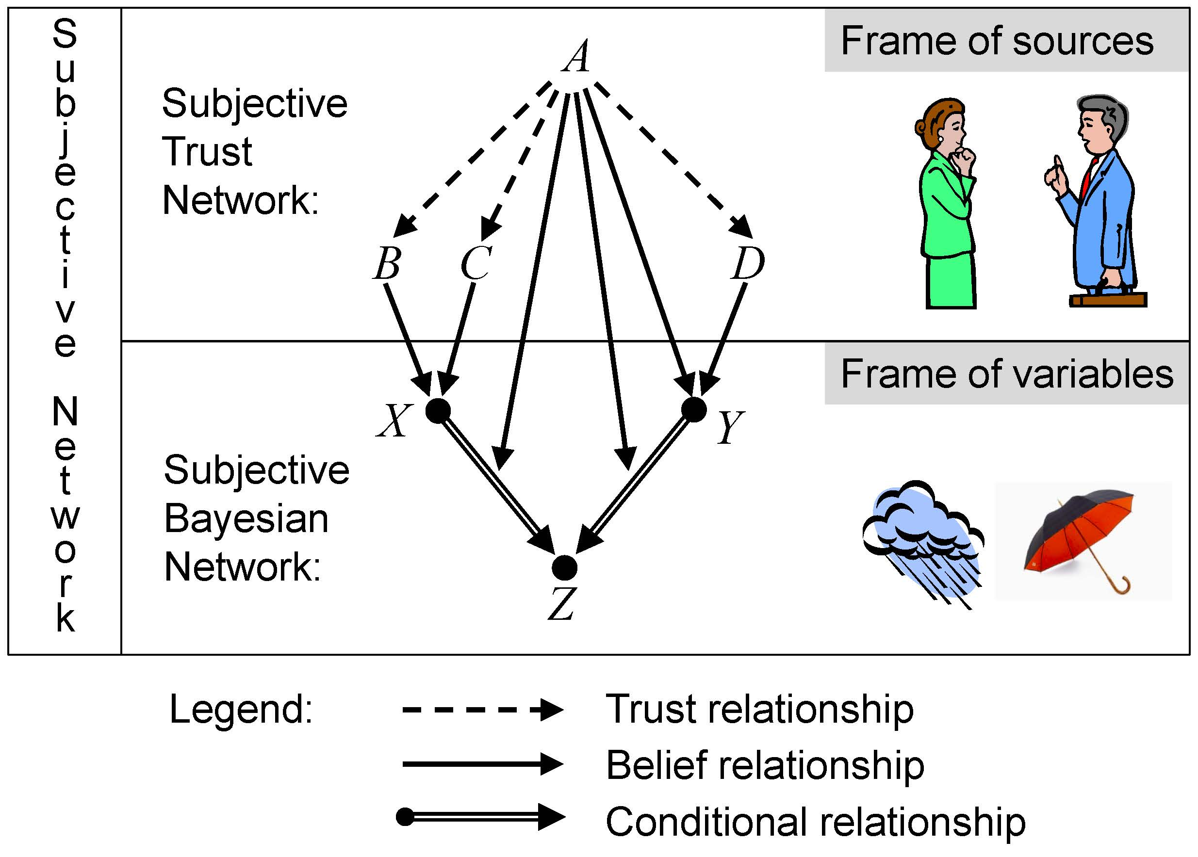 Plot Diagram Poster: Subjective network.jpg - Wikipedia,Chart