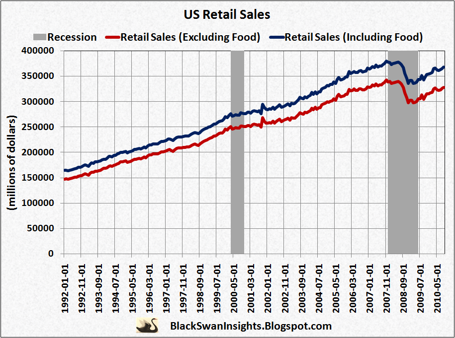 The U.S. retail sales report is a monthly measurement of the U.S. retail obmenvisitami.tk U.S. Census Bureau publishes it. The Bureau surveys 4, firms each month to collect retail sales data. The report shows the total sales for the prior month.